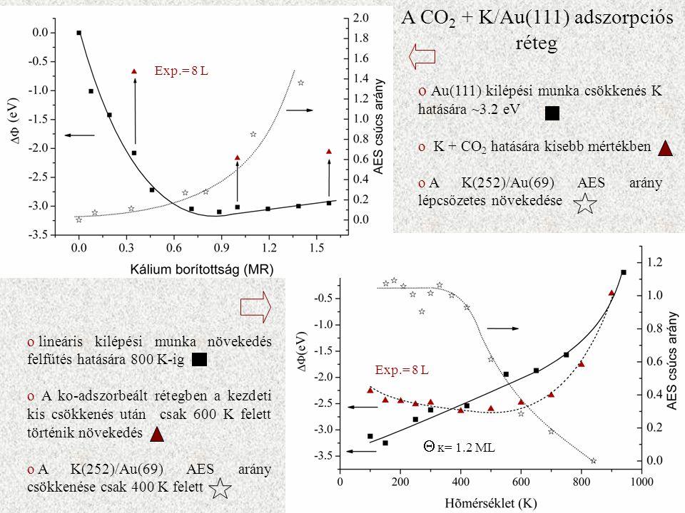 o Au(111) kilépési munka csökkenés K hatására ~3.2 eV o K + CO 2 hatására kisebb mértékben o A K(252)/Au(69) AES arány lépcsőzetes növekedése o lineáris kilépési munka növekedés felfűtés hatására 800 K-ig o A ko-adszorbeált rétegben a kezdeti kis csökkenés után csak 600 K felett történik növekedés o A K(252)/Au(69) AES arány csökkenése csak 400 K felett Exp.= 8 L K = 1.2 ML  A CO 2 + K/Au(111) adszorpciós réteg