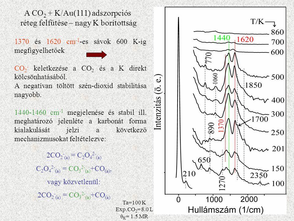 A CO 2 + K/Au(111) adszorpciós réteg felfűtése – nagy K borítottság 1370 és 1620 cm -1 -es sávok 600 K-ig megfigyelhetőek CO 2 - keletkezése a CO 2 és a K direkt kölcsönhatásából.