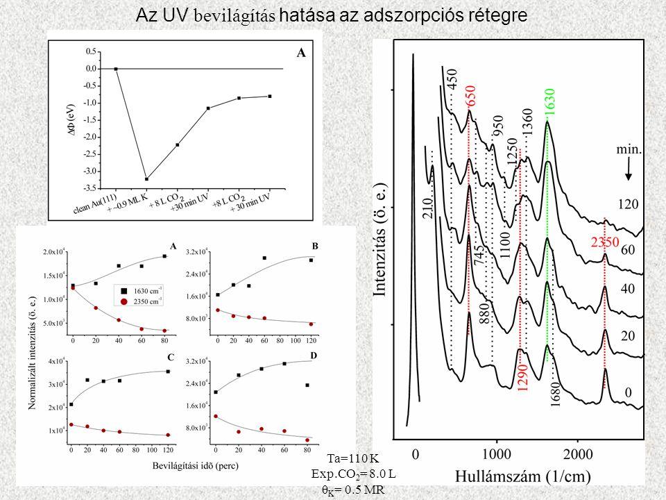 Az UV bevilágítás hatása az adszorpciós rétegre Ta=110 K Exp.CO 2 = 8.0 L θ K = 0.5 MR
