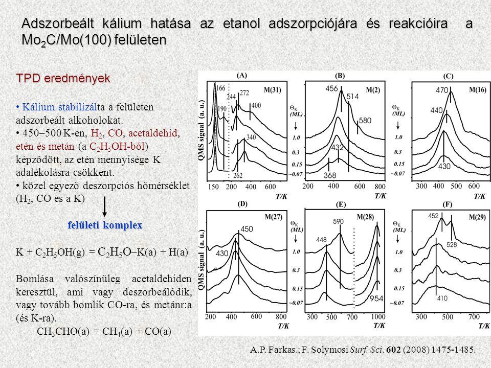 Adszorbeált kálium hatása az etanol adszorpciójára és reakcióira a Mo 2 C/Mo(100) felületen TPD eredmények Kálium stabilizálta a felületen adszorbeált alkoholokat.