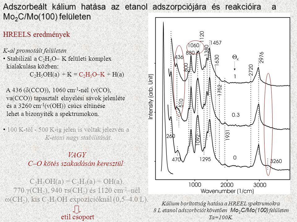 HREELS eredmények K-al promotált felületen Stabilizál a C 2 H 5 O– K felületi komplex kialakulása közben: C 2 H 5 OH(a) + K = C 2 H 5 O–K + H(a) A 436 (δ(CCO)), 1060 cm -1 -nél (ν(CO), νa(CCO)) tapasztalt elnyelési sávok jelenléte és a 3260 cm -1 (ν(OH)) csúcs eltűnése lehet a bizonyíték a spektrumokon.