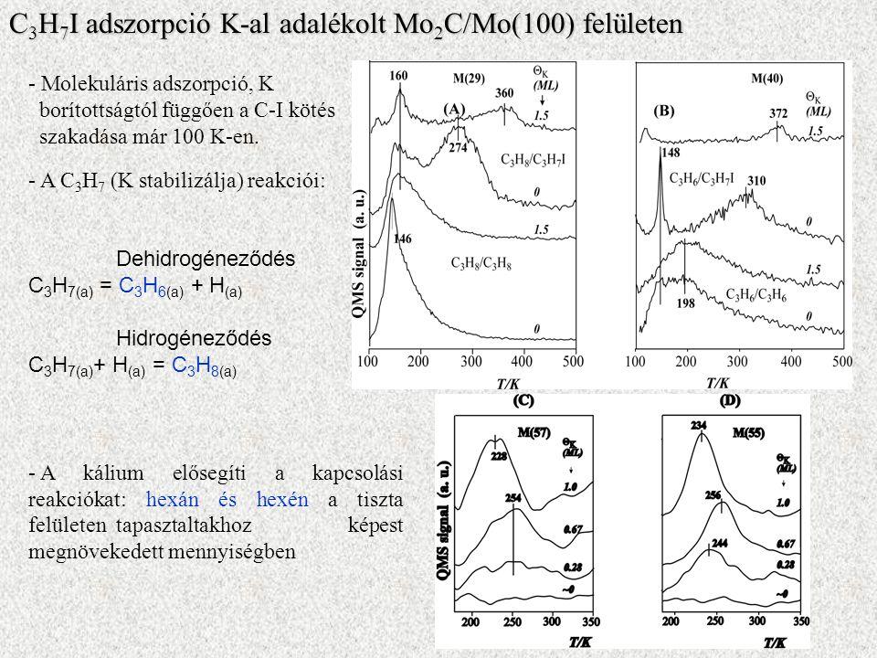 - Molekuláris adszorpció, K borítottságtól függően a C-I kötés szakadása már 100 K-en.
