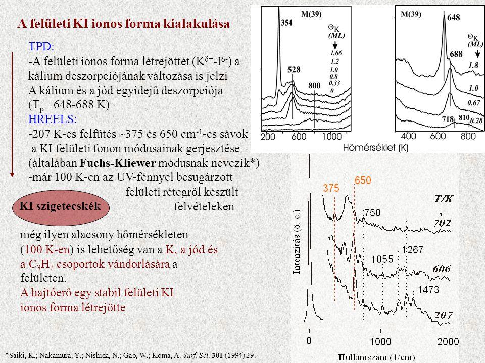 KI szigetecskék A felületi KI ionos forma kialakulása TPD: -A felületi ionos forma létrejöttét (K δ+ -I δ- ) a kálium deszorpciójának változása is jelzi A kálium és a jód egyidejű deszorpciója (T p = 648-688 K) HREELS: -207 K-es felfűtés ~375 és 650 cm -1 -es sávok a KI felületi fonon módusainak gerjesztése (általában Fuchs-Kliewer módusnak nevezik*) -már 100 K-en az UV-fénnyel besugárzott felületi rétegről készült felvételeken *Saiki, K.; Nakamura, Y.; Nishida, N.; Gao, W.; Koma, A.