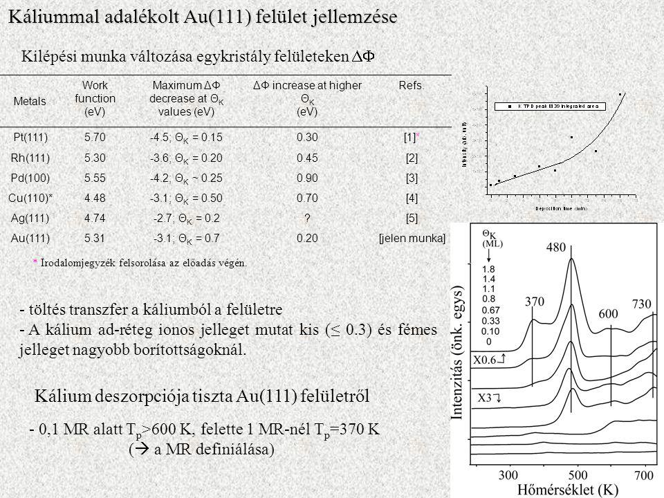 Metals Work function (eV) Maximum ΔΦ decrease at Θ K values (eV) ΔΦ increase at higher Θ K (eV) Refs.