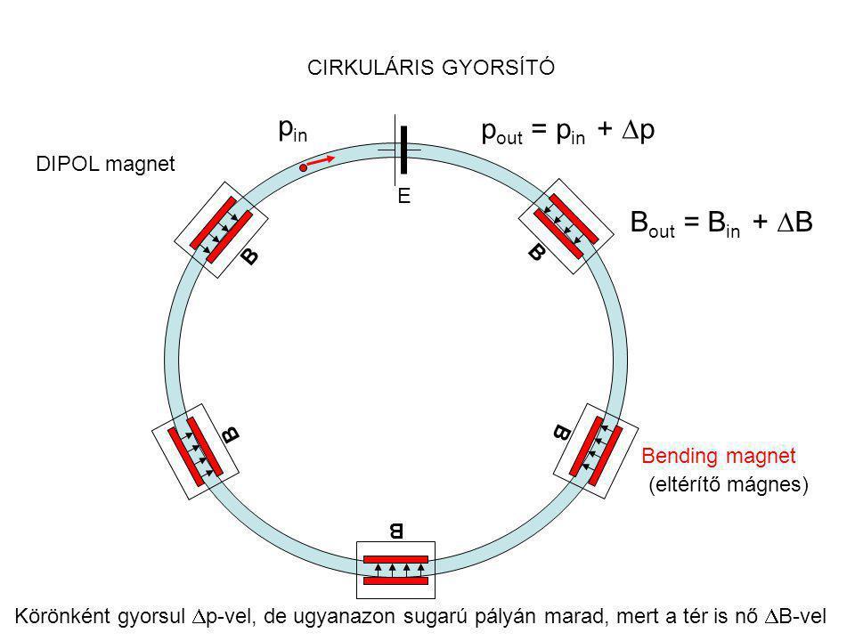 CIRKULÁRIS GYORSÍTÓ E B B B BB p in p out = p in +  p B out = B in +  B Körönként gyorsul  p-vel, de ugyanazon sugarú pályán marad, mert a tér is nő  B-vel Bending magnet (eltérítő mágnes) DIPOL magnet