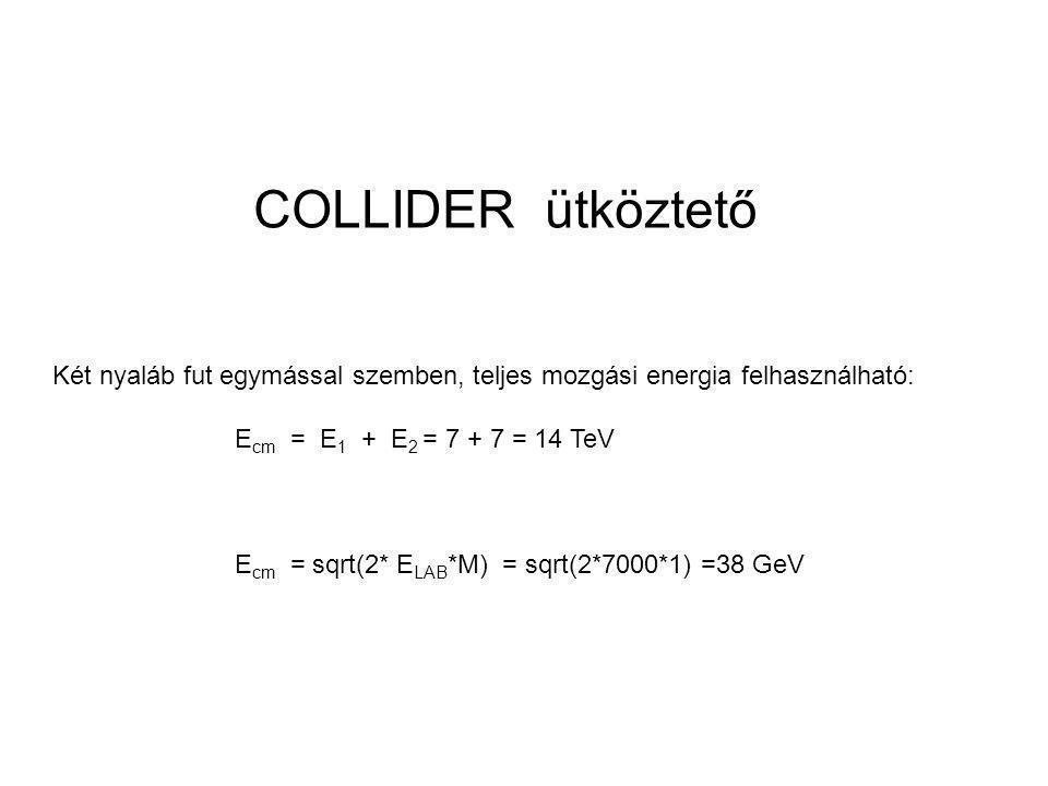 COLLIDER ütköztető Két nyaláb fut egymással szemben, teljes mozgási energia felhasználható: E cm = E 1 + E 2 = 7 + 7 = 14 TeV E cm = sqrt(2* E LAB *M) = sqrt(2*7000*1) =38 GeV