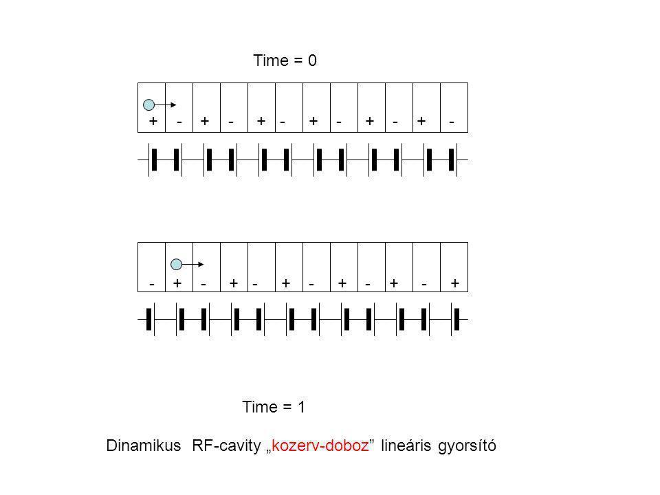 "+ - + - + - - + - + - + - + - + - + Time = 0 Time = 1 Dinamikus RF-cavity ""kozerv-doboz lineáris gyorsító"