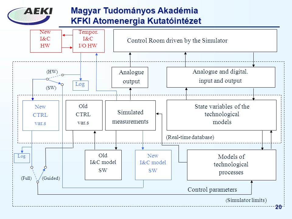 Magyar Tudományos Akadémia KFKI Atomenergia Kutatóintézet 20 Old I&C model SW New CTRL var.s Old CTRL var.s ( Simulator limits) New I&C model SW Simulated measurements (Real-time database) Models of technological processes State variables of the technological models Analogue output Analogue and digital.