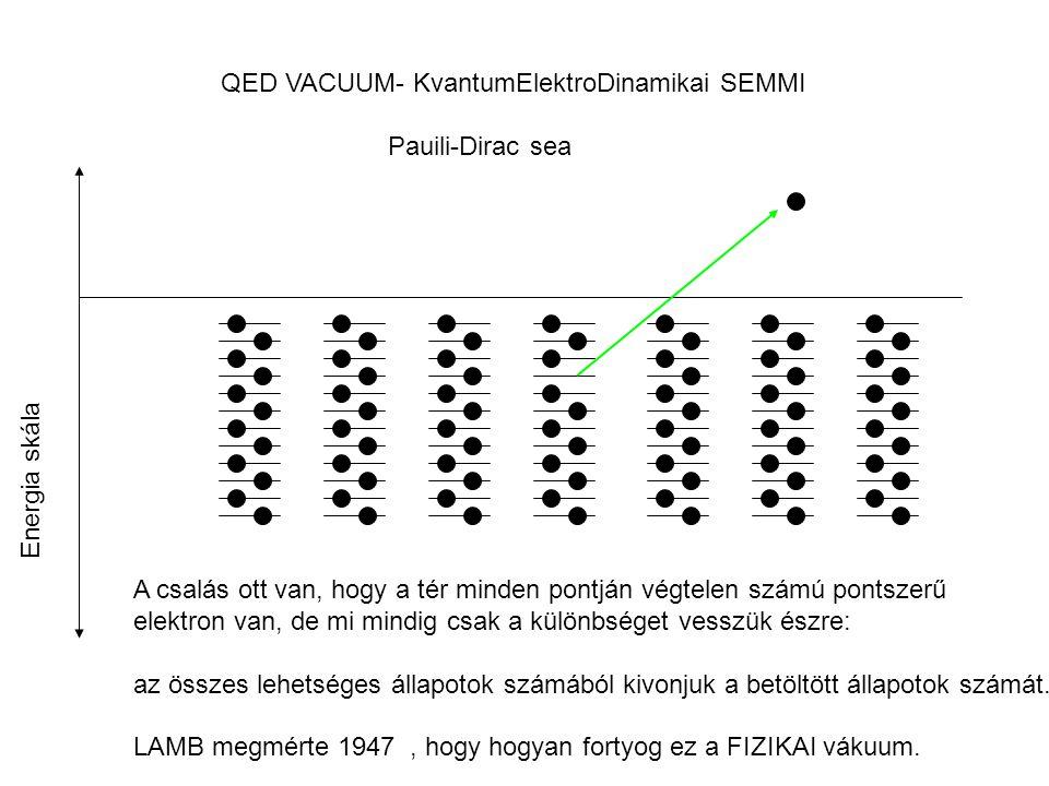 QED VACUUM- KvantumElektroDinamikai SEMMI Pauili-Dirac sea Energia skála A csalás ott van, hogy a tér minden pontján végtelen számú pontszerű elektron van, de mi mindig csak a különbséget vesszük észre: az összes lehetséges állapotok számából kivonjuk a betöltött állapotok számát.