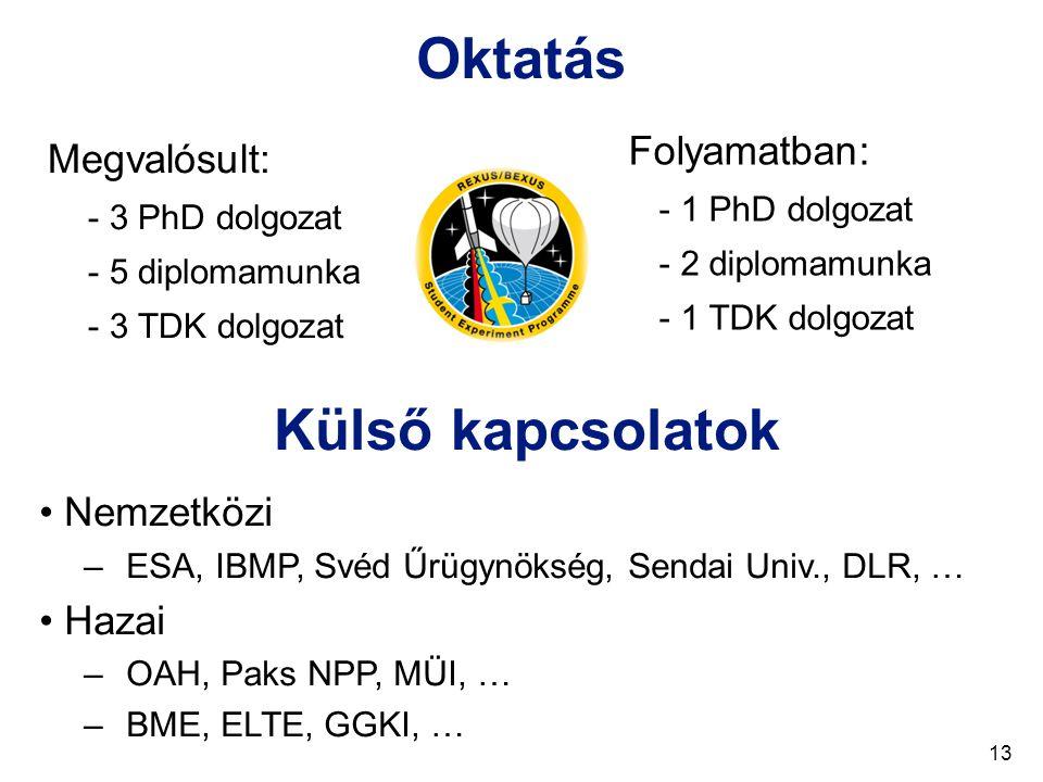 Oktatás Megvalósult: - 3 PhD dolgozat - 5 diplomamunka - 3 TDK dolgozat Folyamatban: - 1 PhD dolgozat - 2 diplomamunka - 1 TDK dolgozat Külső kapcsolatok Nemzetközi –ESA, IBMP, Svéd Űrügynökség, Sendai Univ., DLR, … Hazai –OAH, Paks NPP, MÜI, … –BME, ELTE, GGKI, … 13