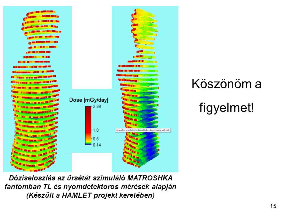 Dóziseloszlás az űrsétát szimuláló MATROSHKA fantomban TL és nyomdetektoros mérések alapján (Készült a HAMLET projekt keretében) Köszönöm a figyelmet!