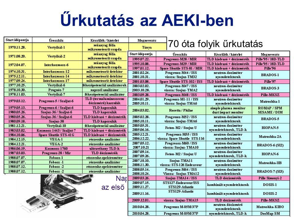 4 Űrkutatás az AEKI-ben Az AEKI-ben és jogelődjeiben 1970 óta folyik űrkutatás A valaha űrbe juttatott magyar kísérleti eszközök kb. 70%-a az AEKI-ben