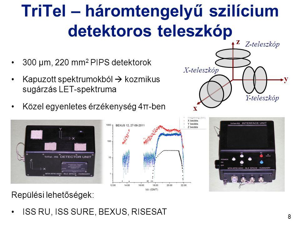 TriTel – háromtengelyű szilícium detektoros teleszkóp 300 μm, 220 mm 2 PIPS detektorok Kapuzott spektrumokból  kozmikus sugárzás LET-spektruma Közel egyenletes érzékenység 4π-ben x y X-teleszkóp Y-teleszkóp Z-teleszkóp z Repülési lehetőségek: ISS RU, ISS SURE, BEXUS, RISESAT 8
