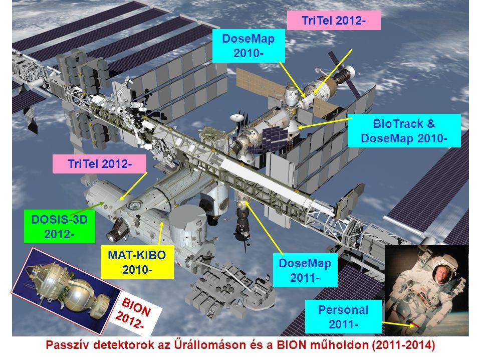BioTrack & DoseMap 2010- TriTel 2012- DOSIS-3D 2012- Passzív detektorok az Űrállomáson és a BION műholdon (2011-2014) DoseMap 2010- DoseMap 2011- Personal 2011- TriTel 2012- MAT-KIBO 2010- BION 2012-