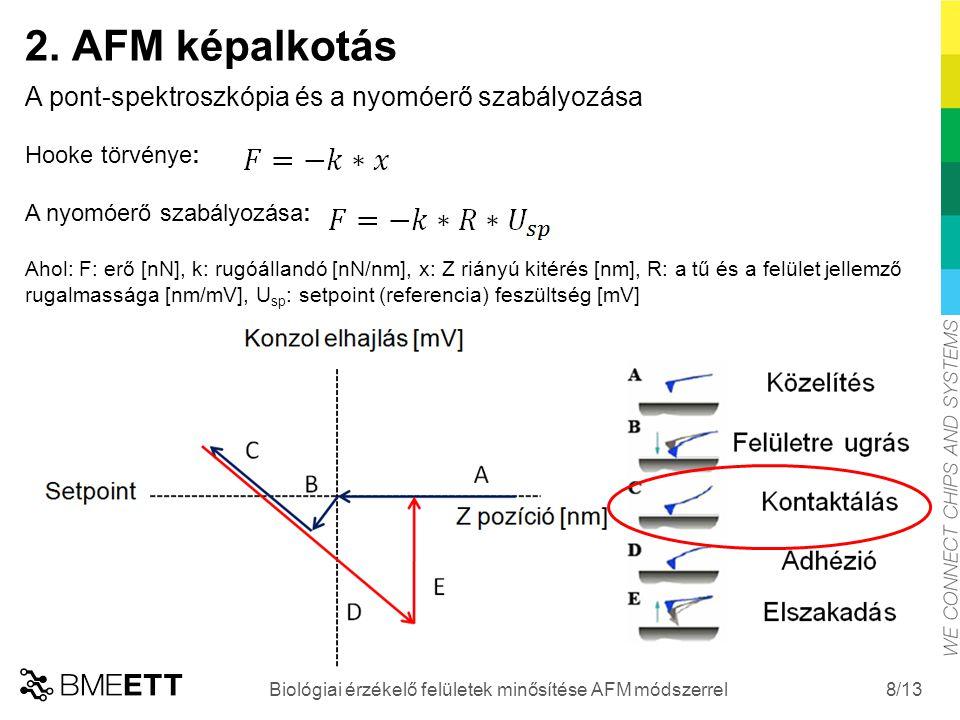 /13 8 2. AFM képalkotás Biológiai érzékelő felületek minősítése AFM módszerrel A pont-spektroszkópia és a nyomóerő szabályozása Hooke törvénye: A nyom