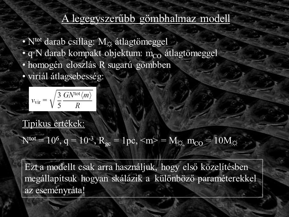 A legegyszerűbb gömbhalmaz modell Ezt a modellt csak arra használjuk, hogy első közelítésben megállapítsuk hogyan skálázik a különböző paraméterekkel az eseményráta.