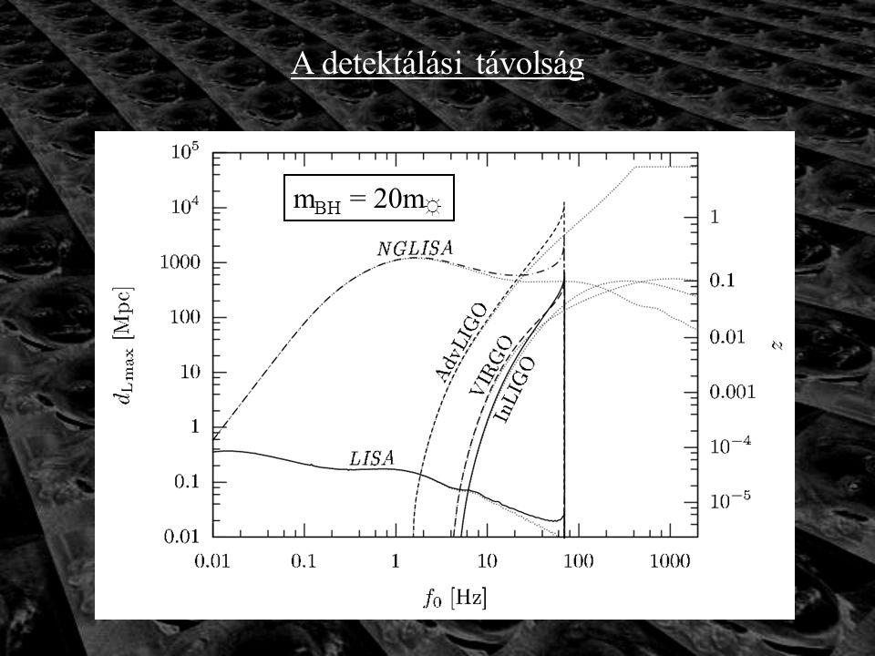 A detektálási távolság m BH = 20m ☼