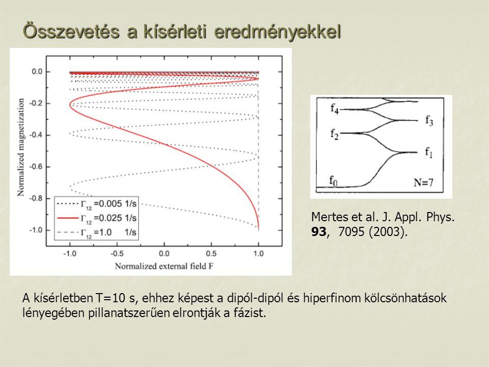 Összevetés a kísérleti eredményekkel A kísérletben T=10 s, ehhez képest a dipól-dipól és hiperfinom kölcsönhatások lényegében pillanatszerűen elrontjá