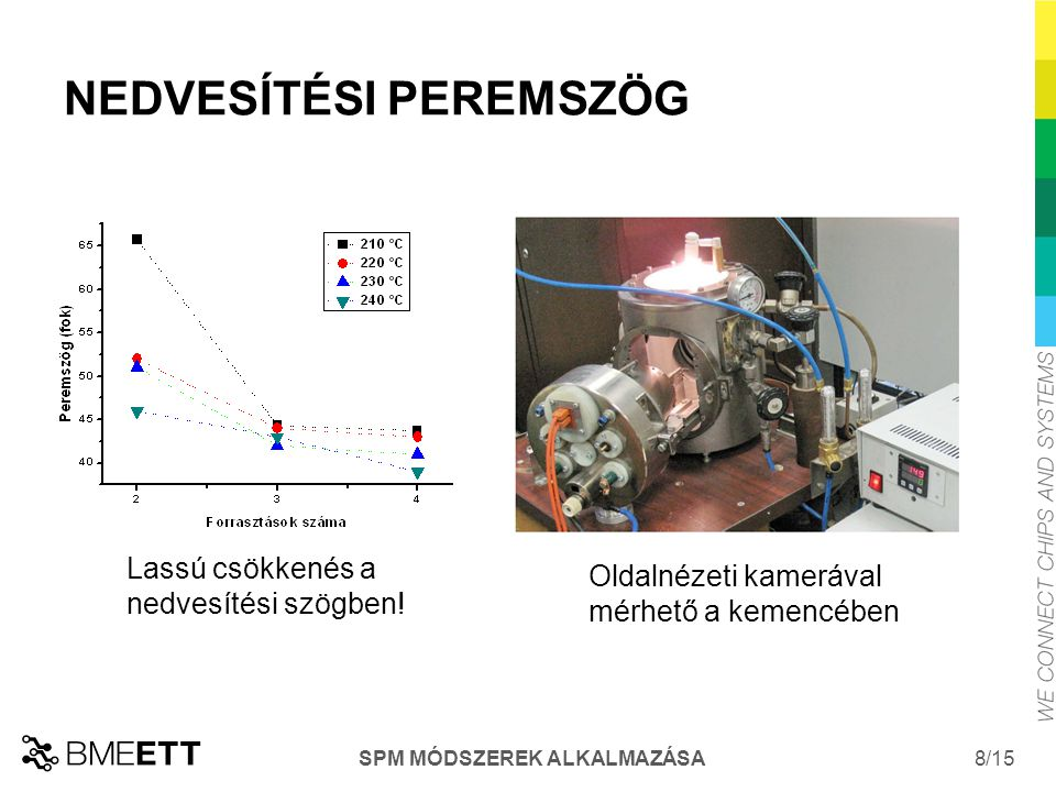 /15 SPM MÓDSZEREK ALKALMAZÁSA 8 NEDVESÍTÉSI PEREMSZÖG Oldalnézeti kamerával mérhető a kemencében Lassú csökkenés a nedvesítési szögben!