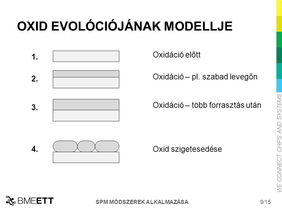 /15 SPM MÓDSZEREK ALKALMAZÁSA 9 OXID EVOLÓCIÓJÁNAK MODELLJE 2.