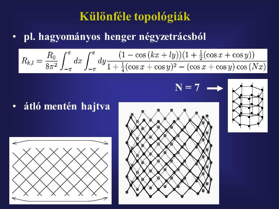 Különféle topológiák N = 7 pl. hagyományos henger négyzetrácsból átló mentén hajtva