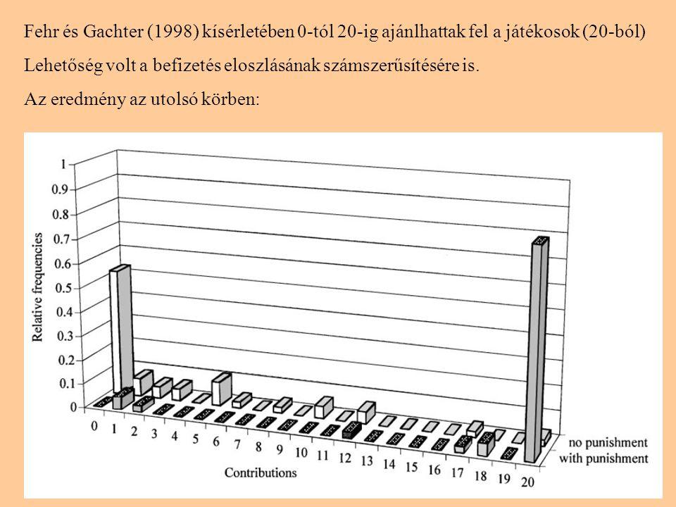 18 Fehr és Gachter (1998) kísérletében 0-tól 20-ig ajánlhattak fel a játékosok (20-ból) Lehetőség volt a befizetés eloszlásának számszerűsítésére is.