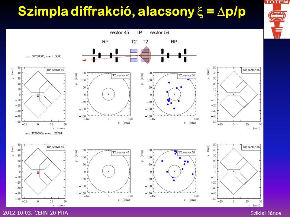 2012.10.03. CERN 20 MTA Sziklai János Szimpla diffrakció, alacsony  =  p/p
