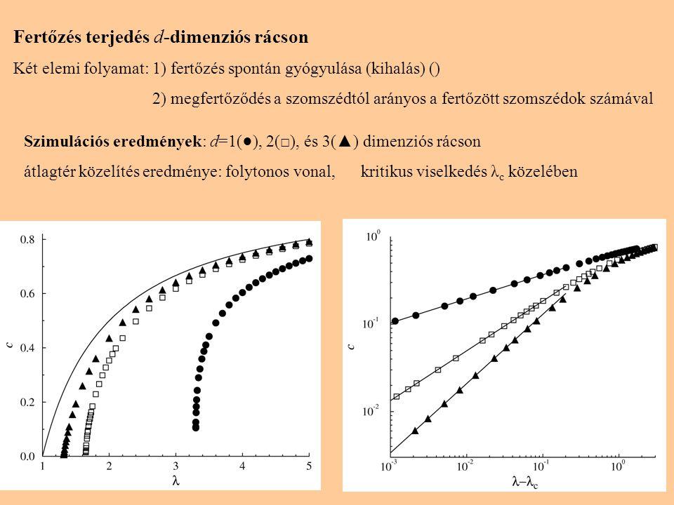 10 Fertőzés terjedés d-dimenziós rácson Két elemi folyamat: 1) fertőzés spontán gyógyulása (kihalás) () 2) megfertőződés a szomszédtól arányos a fertőzött szomszédok számával Szimulációs eredmények: d=1(●), 2(□), és 3(▲) dimenziós rácson átlagtér közelítés eredménye: folytonos vonal, kritikus viselkedés λ c közelében