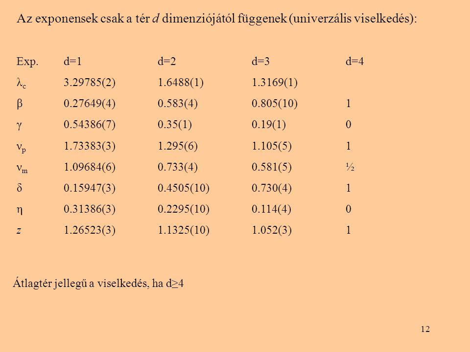 12 Az exponensek csak a tér d dimenziójától függenek (univerzális viselkedés): Exp.d=1d=2d=3d=4 λ c 3.29785(2)1.6488(1)1.3169(1) β0.27649(4)0.583(4)0.805(10)1 γ0.54386(7)0.35(1)0.19(1)0 ν p 1.73383(3)1.295(6)1.105(5)1 ν m 1.09684(6)0.733(4)0.581(5)½ δ0.15947(3)0.4505(10)0.730(4)1 η0.31386(3)0.2295(10)0.114(4)0 z1.26523(3)1.1325(10)1.052(3)1 Átlagtér jellegű a viselkedés, ha d≥4