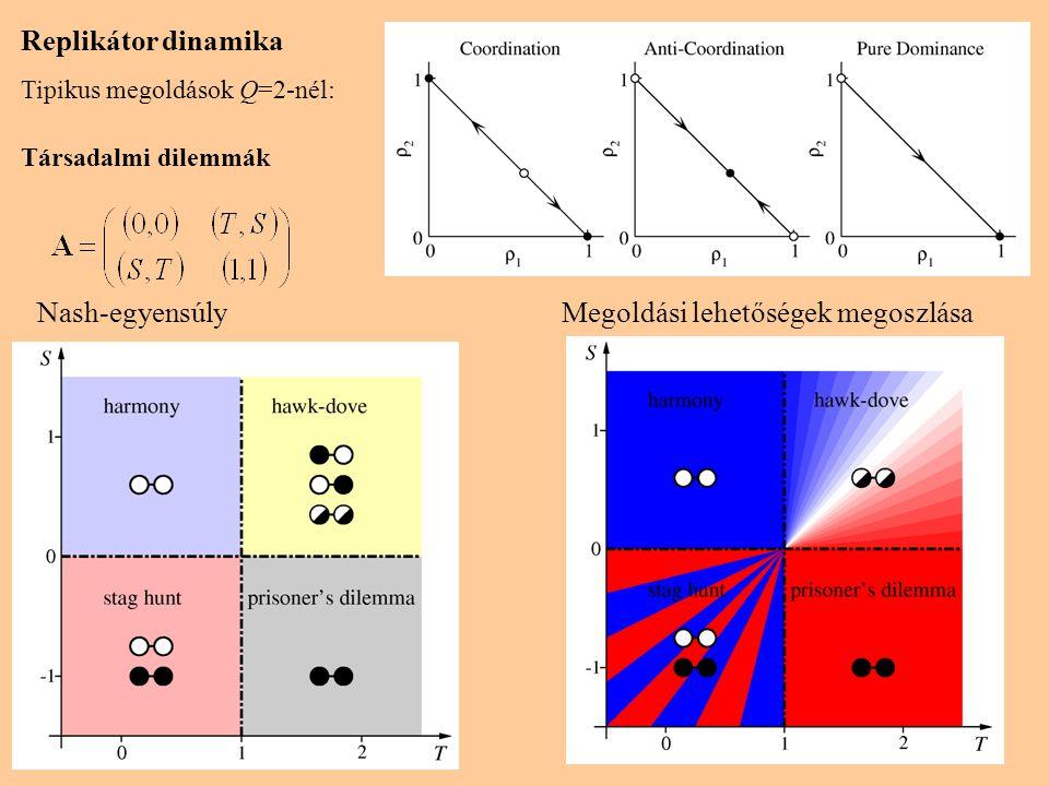 Replikátor dinamika Kő-Papír-Olló (ciklikus Q=3) szimmetria esetén: Koncentrikus pályák spirál befeléspirál kifelé Közös tulajdonságok Négy állandósult megoldás: 1-3) ρ 1 =1; ρ 2 =ρ 3 =0, stb.