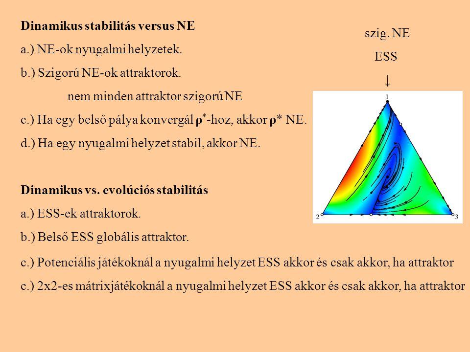Moran folyamat (1958) Replikátor dinamika véges számú játékosnál (a játékosok száma: N) Két stratégia: A és B, a két stratégiát i illetve (N-i) játékos követi, azaz a rendszer állapotát i jellemzi (0 ≤ i ≤ N) Dinamika: egy véletlenül kiválasztott játékos átveszi egy másik (szintén véletlenül kiválasztott) játékos stratégiáját.