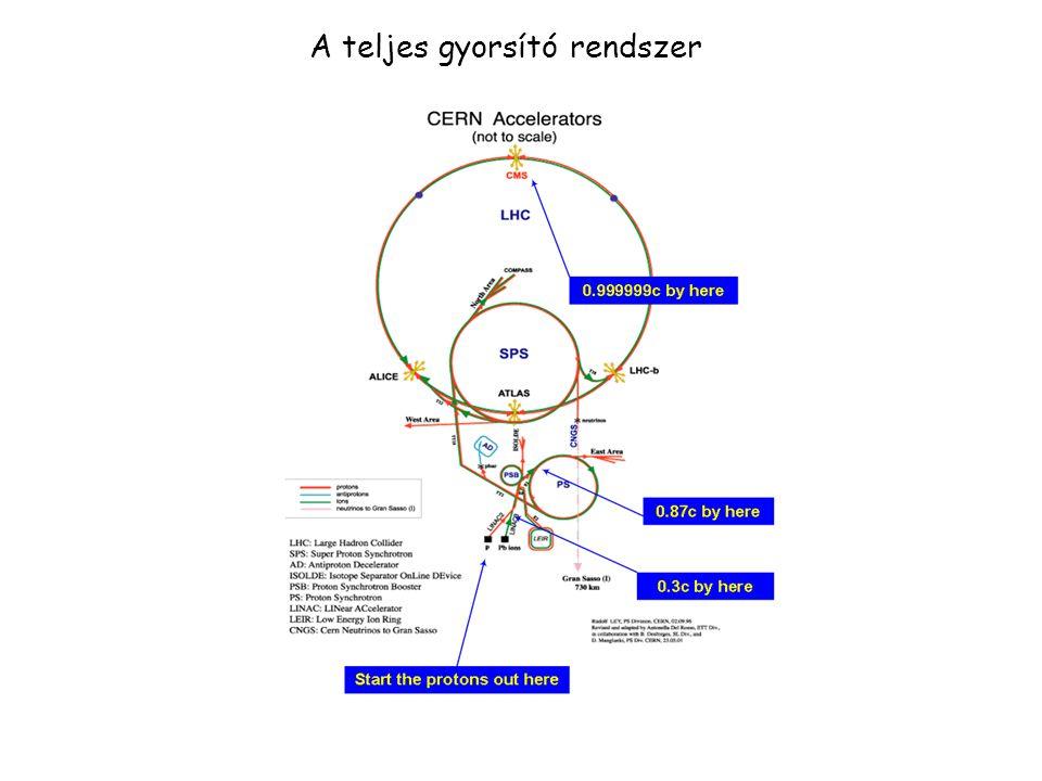 - Az igazán nagy gyorsító gyűrűbe már elegendően gyors részecskéket vezetünk.
