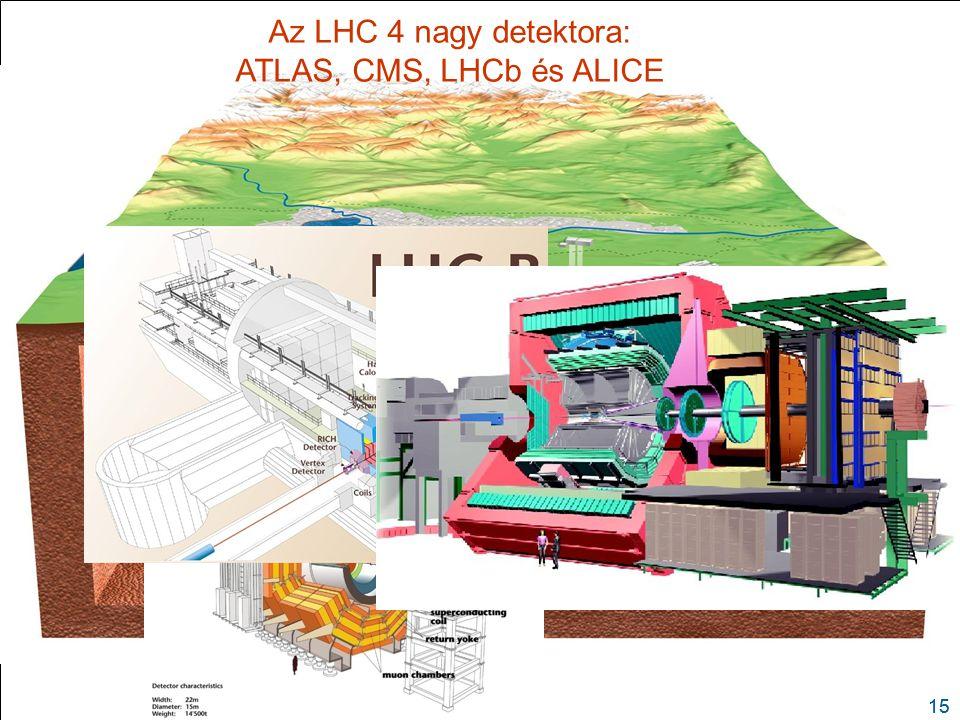  27 km  Large Hadron Collider (LHC) Lyon Az LHC alulnézetben (figyeljünk a keringő protonokra és a 4 ütközési pontra)