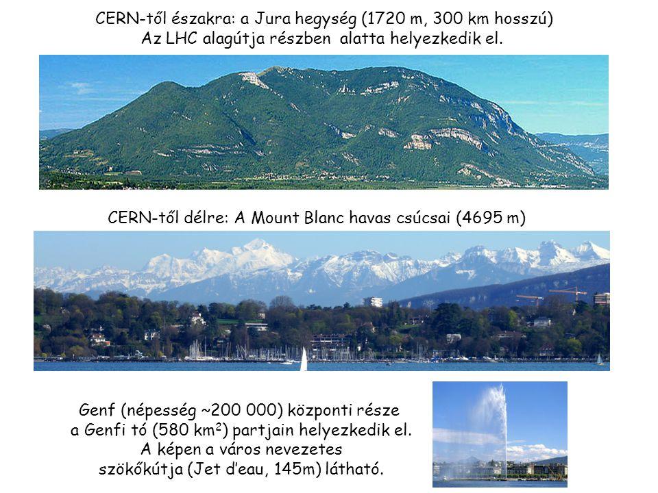 CERN-től északra: a Jura hegység (1720 m, 300 km hosszú) Az LHC alagútja részben alatta helyezkedik el.