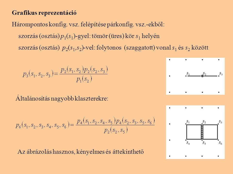 Grafikus reprezentáció Hárompontos konfig. vsz. felépítése párkonfig. vsz.-ekből: szorzás (osztás) p 1 (s 1 )-gyel: tömör (üres) kör s 1 helyén szorzá