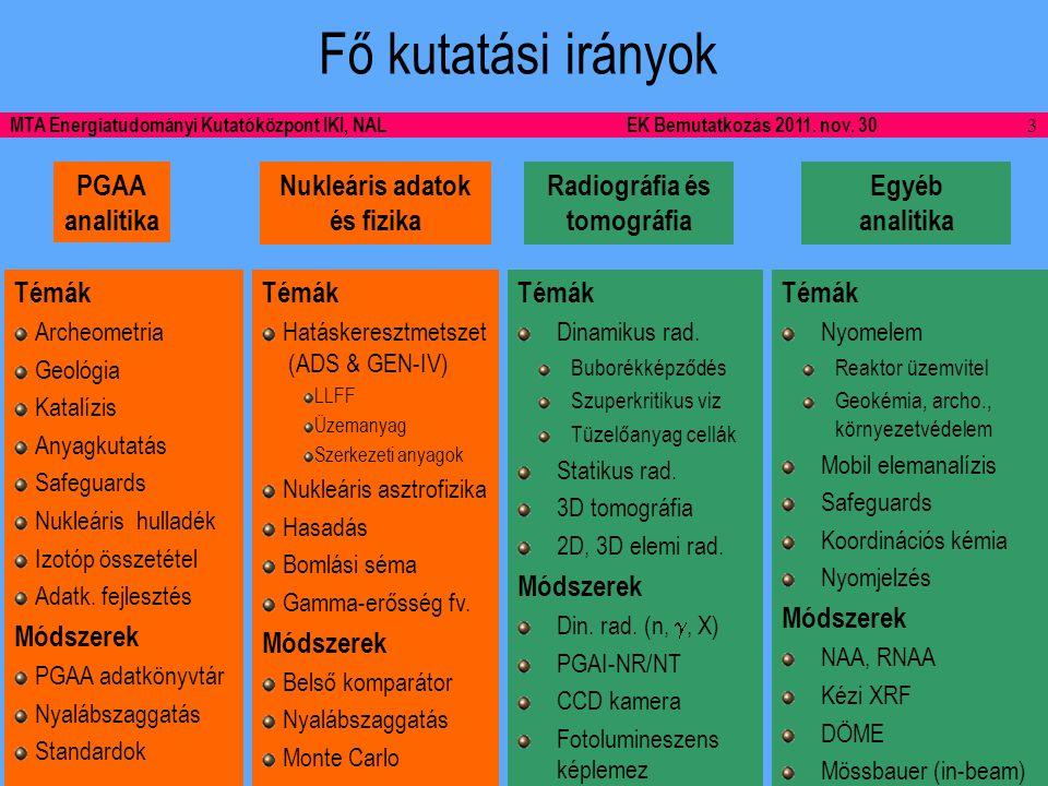 14 MTA Energiatudományi Kutatóközpont IKI, NALEK Bemutatkozás 2011.