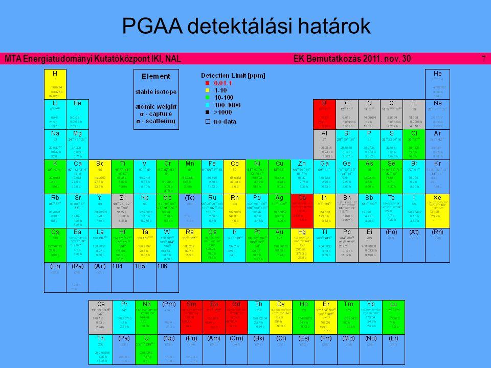 7 MTA Energiatudományi Kutatóközpont IKI, NALEK Bemutatkozás 2011. nov. 30 PGAA detektálási határok