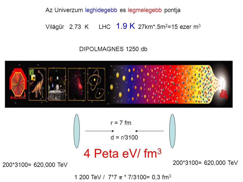 Az Univerzum leghidegebb es legmelegebb pontja Világűr 2.73 K LHC 1.9 K 27km*.5m 2 =15 ezer m 3 DIPOLMAGNES 1250 db 200*3100= 620,000 TeV 1 200 TeV / 7*7  * 7/3100= 0,3 fm 3 r = 7 fm d = r/3100 4 Peta eV/ fm 3