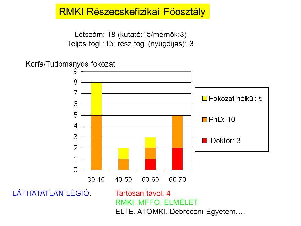 Korfa/Tudományos fokozat RMKI Részecskefizikai Főosztály Létszám: 18 (kutató:15/mérnök:3) Teljes fogl.:15; rész fogl.(nyugdíjas): 3 LÁTHATATLAN LÉGIÓ:Tartósan távol: 4 RMKI: MFFO, ELMÉLET ELTE, ATOMKI, Debreceni Egyetem….