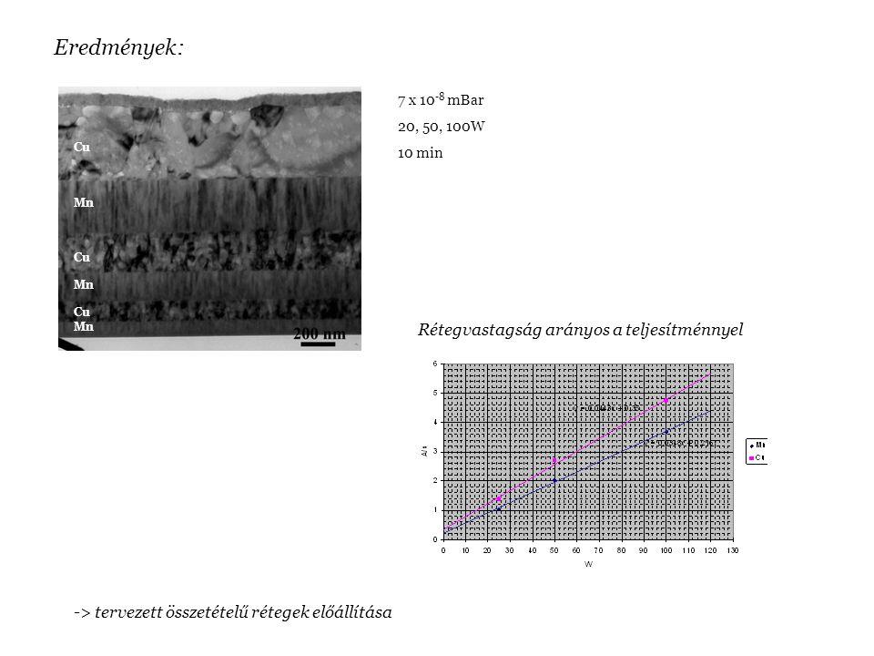 Eredmények: Mn Cu 7 x 10 -8 mBar 20, 50, 100W 10 min Rétegvastagság arányos a teljesítménnyel -> tervezett összetételű rétegek előállítása