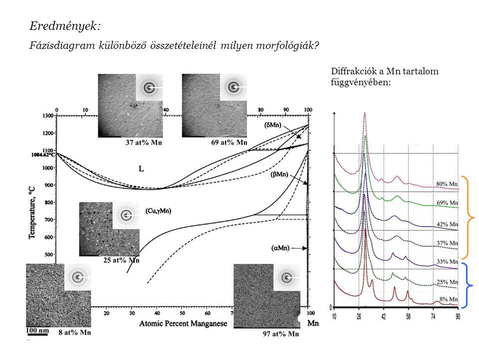 Diffrakciók a Mn tartalom függvényében: Eredmények: Fázisdiagram különböző összetételeinél milyen morfológiák?