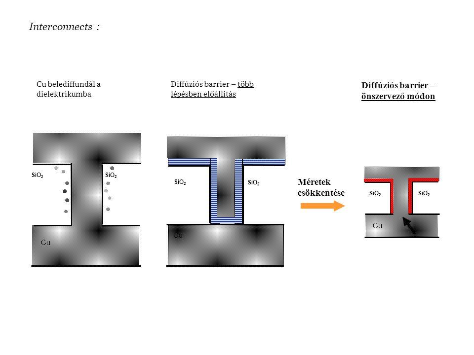 SiO 2 Cu belediffundál a dielektrikumba Méretek csökkentése Cu SiO 2 Diffúziós barrier – önszervező módon SiO 2 Cu SiO 2 Diffúziós barrier – több lépésben előállítás Cu Interconnects :