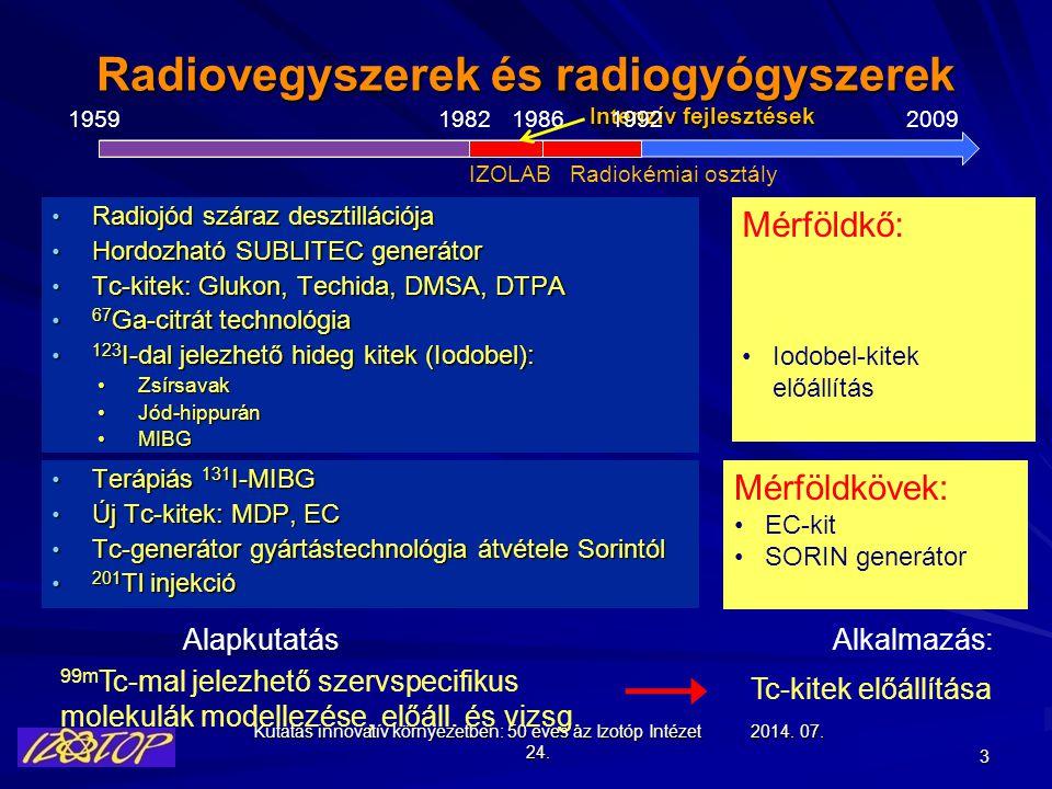 Kutatás innovatív környezetben: 50 éves az Izotóp Intézet 2014. 07. 24.2014. 07. 24.2014. 07. 24.2014. 07. 24.2014. 07. 24.2014. 07. 24. 3 Radiojód sz