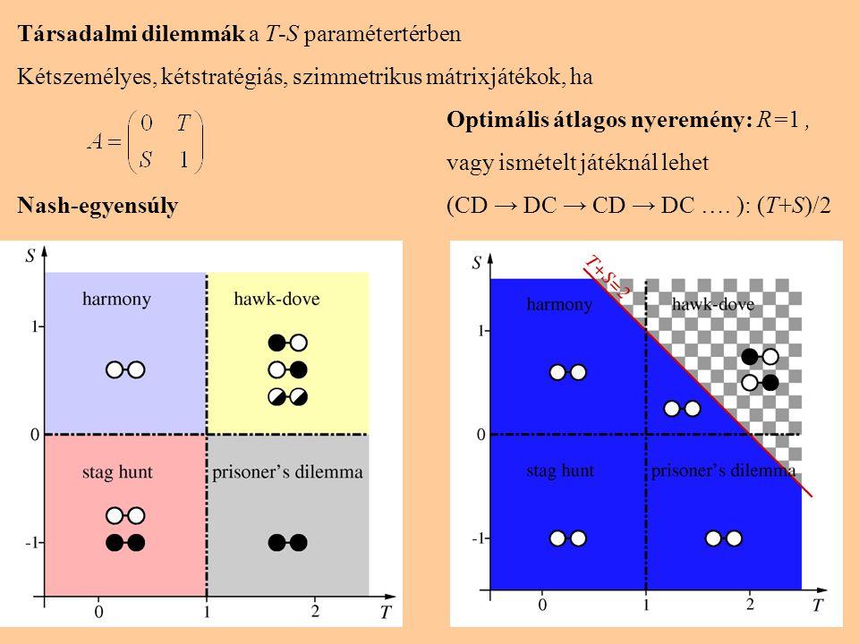 15 Társadalmi dilemmák a T-S paramétertérben Kétszemélyes, kétstratégiás, szimmetrikus mátrixjátékok, ha Optimális átlagos nyeremény: R=1, vagy isméte