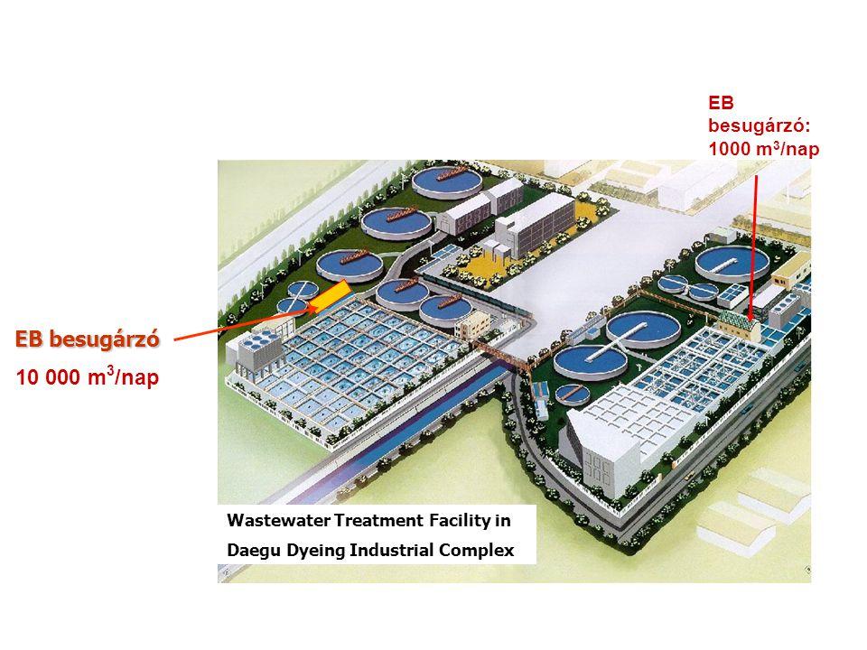 Wastewater Treatment Facility in Daegu Dyeing Industrial Complex EB besugárzó EB besugárzó 10 000 m 3 /nap EB besugárzó: 1000 m 3 /nap