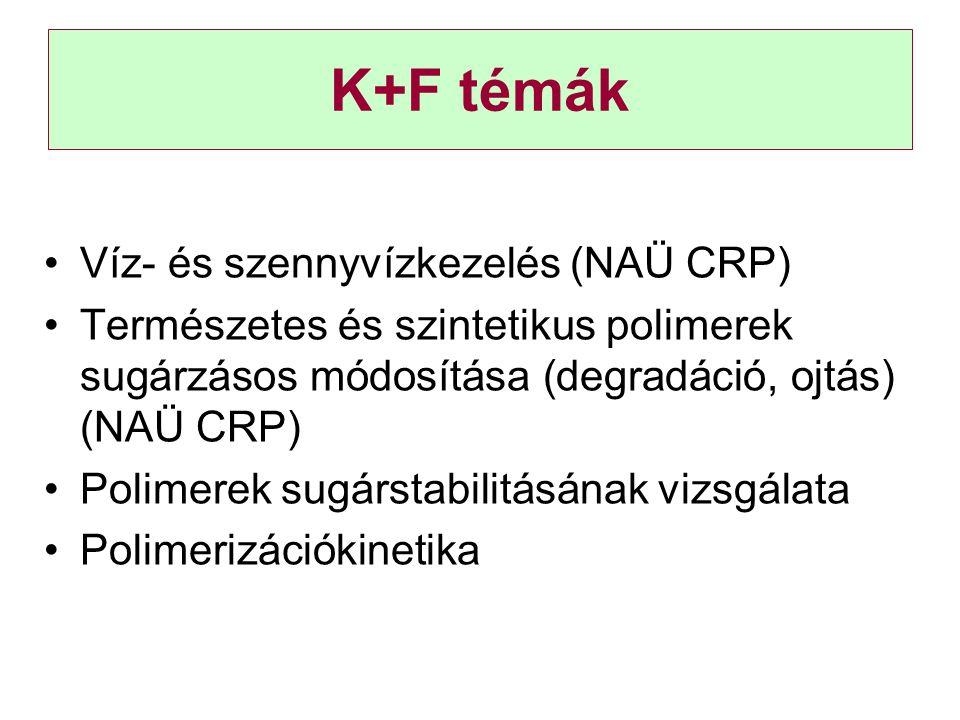 K+F témák Víz- és szennyvízkezelés (NAÜ CRP) Természetes és szintetikus polimerek sugárzásos módosítása (degradáció, ojtás) (NAÜ CRP) Polimerek sugárstabilitásának vizsgálata Polimerizációkinetika