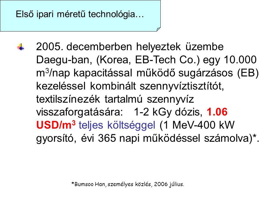Első ipari méretű technológia… 2005.