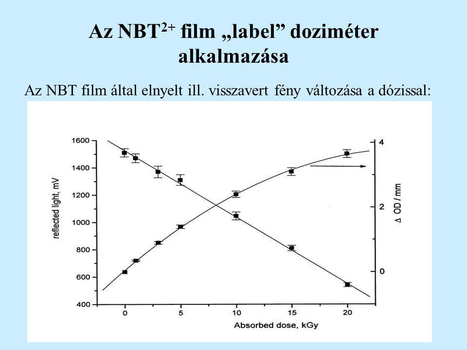 """Az NBT 2+ film """"label"""" doziméter alkalmazása Az NBT film által elnyelt ill. visszavert fény változása a dózissal:"""
