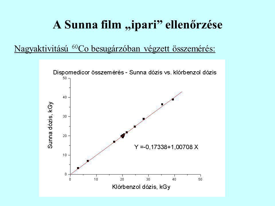 """A Sunna film """"ipari ellenőrzése Nagyaktivitású 60 Co besugárzóban végzett összemérés:"""