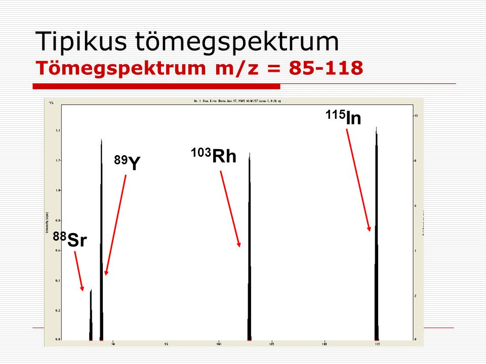 Tipikus tömegspektrum Tömegspektrum m/z = 85-118 88 Sr 89 Y 103 Rh 115 In